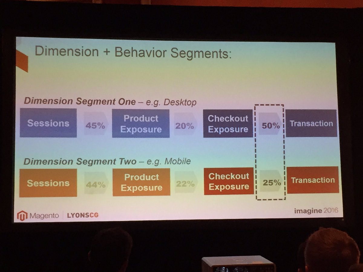 annhud: Adding dimension to behavior segments and prioritize roadmap items #segmentation #data #MagentoImagine @LYONSCG https://t.co/UPcue9sCxx