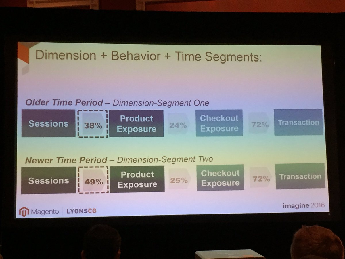 annhud: Dimension + Behavior + Time Segments @LYONSCG #MagentoImagine #segmentation https://t.co/DaHKQTAqc5