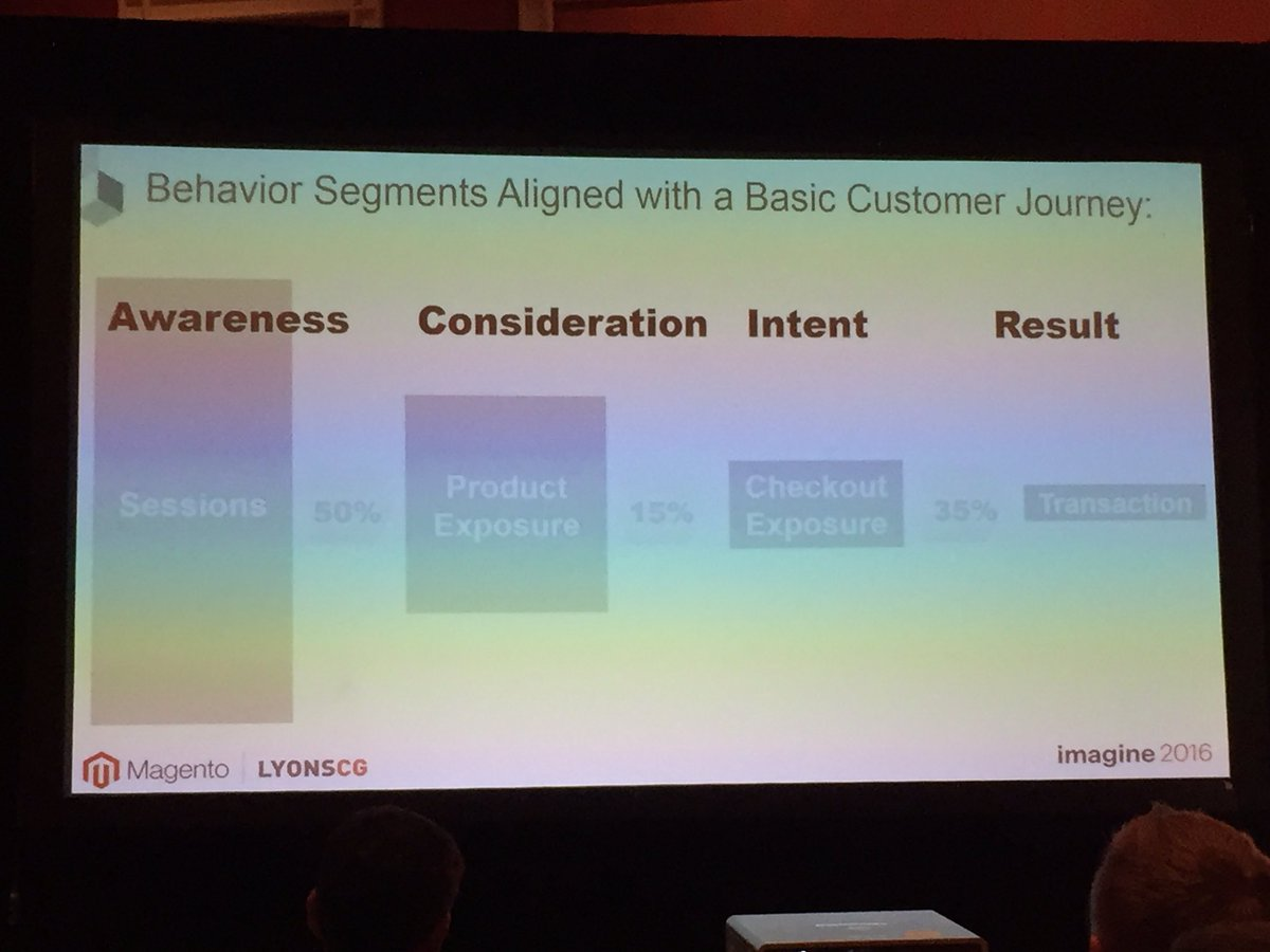 annhud: Behavior segments mapped to customer journey #MagentoImagine @LYONSCG #customerjourney https://t.co/God5TKnZ6A