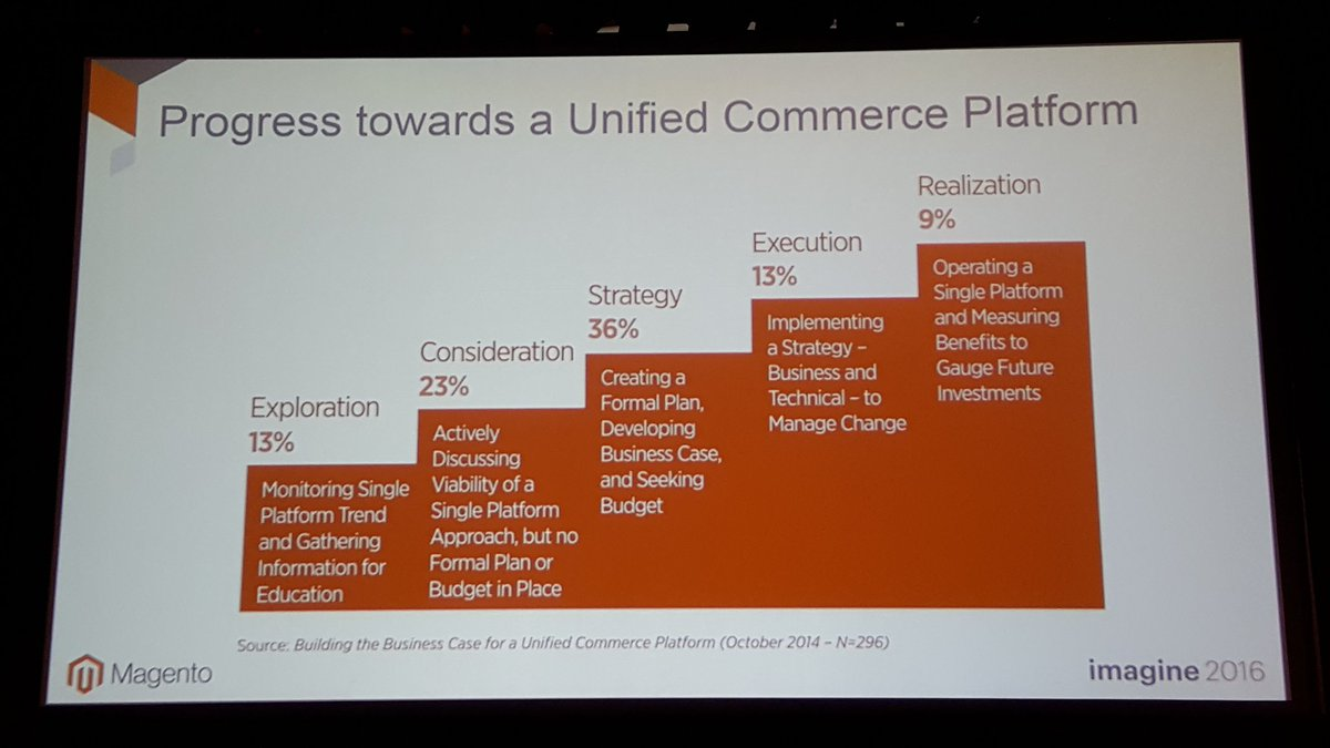 mgoldman713: Where are you in your path towards unified commerce? #MagentoImagine https://t.co/fxTOEREGJO