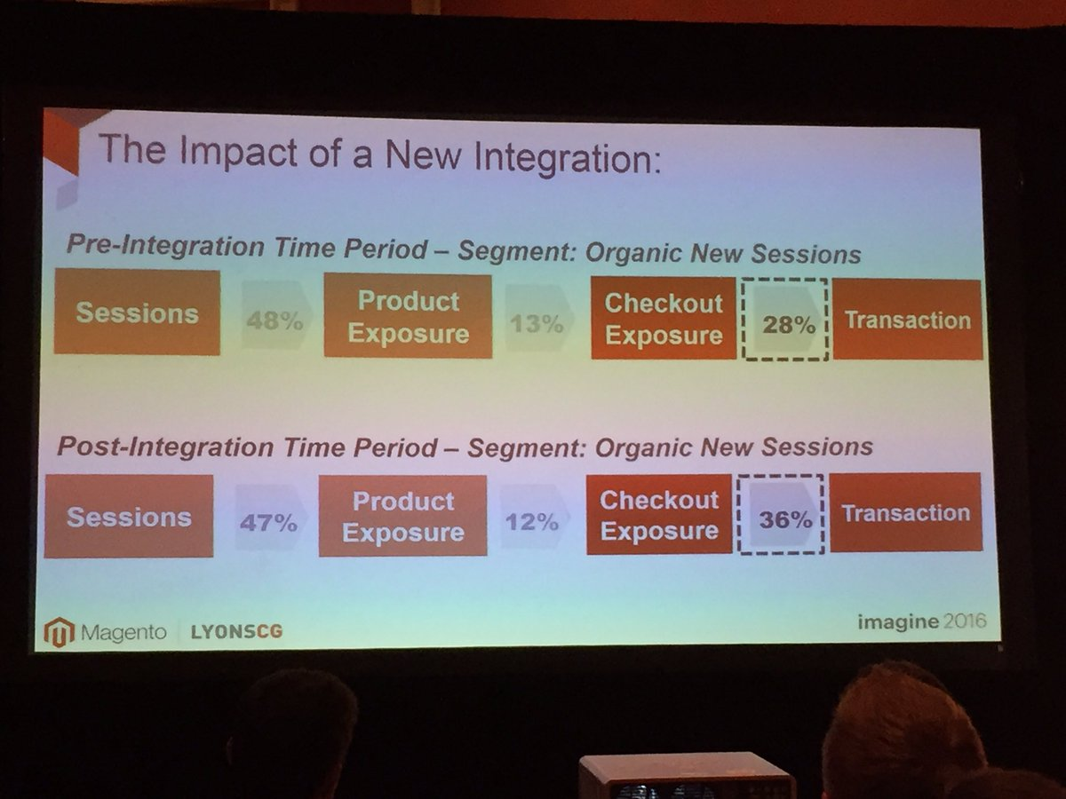 annhud: Another example of customer journey map with data: Impact of new integration #MagentoImagine @LYONSCG https://t.co/Ovh2IMxHx1