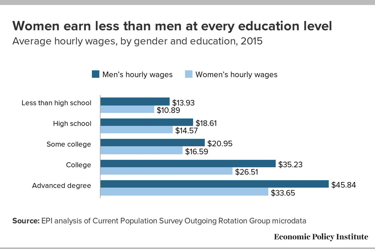 Men Earn A Lot Less Than Women In Fashion