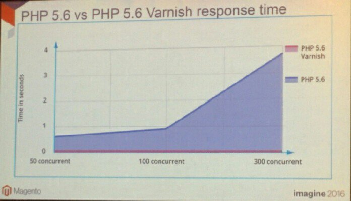 sectionio: This is why your @magento store needs #VarnishCache #MagentoImagine. Sign up for easy install metrics and logs #CDN https://t.co/QuVzFzM05M
