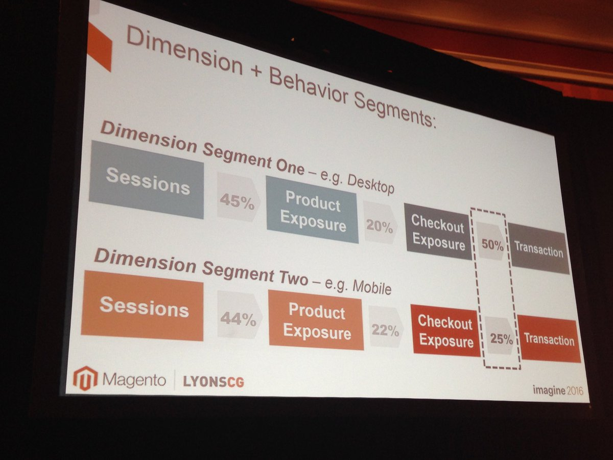 SheroDesigns: Based on data you can track & see where you need to make improvements to increase #conversions #magentoimagine https://t.co/99HpzmLTP0
