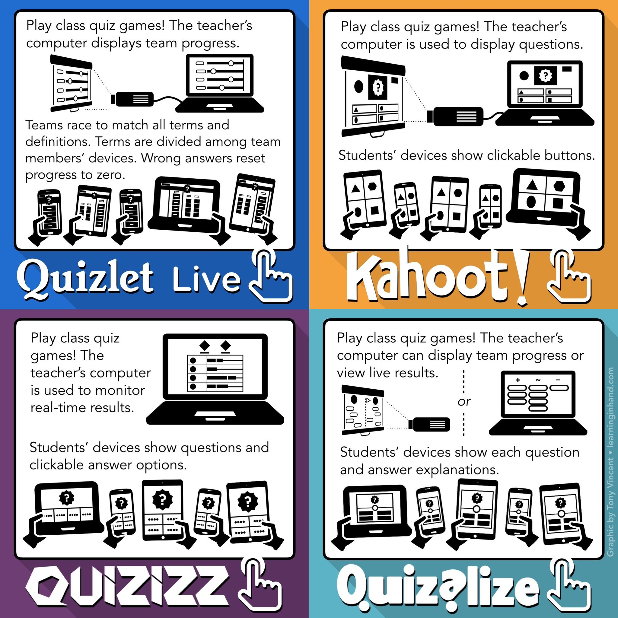 ⁉️ How the new Quizlet Live compares to other popular class quiz games... https://t.co/VBkFzTzwfs