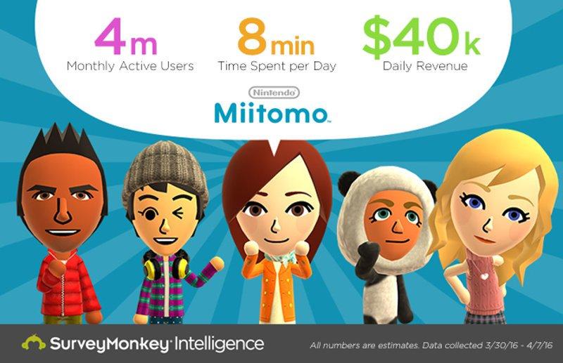 任天堂の『Miitomo』、MAUは400万人、収益は週に28万ドル。米調査会社調べ https://t.co/ntaEWj2MMx https://t.co/jLxe0lmBtQ