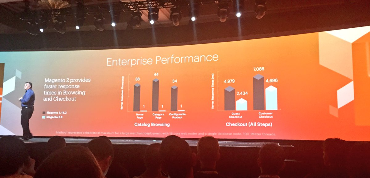 ignacioriesco: Magento2 provides Enterprise Performance. #MagentoImagine https://t.co/PYkSqZRFAL
