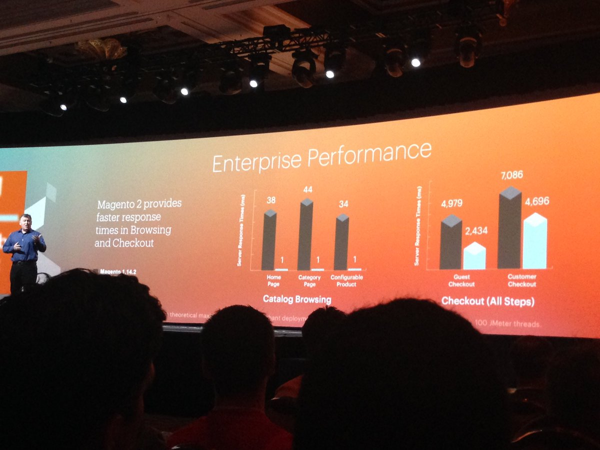 SheroDesigns: #magento2 performance = faster response times in browsing and checkout #MagentoImagine #scalabilty https://t.co/zzCxmmvCHr
