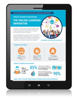 New #OLCInfographic: Today's students drive the #onlinelearning imperative. https://t.co/f554TOgRV5 #infographic https://t.co/b8ydrVkkwm