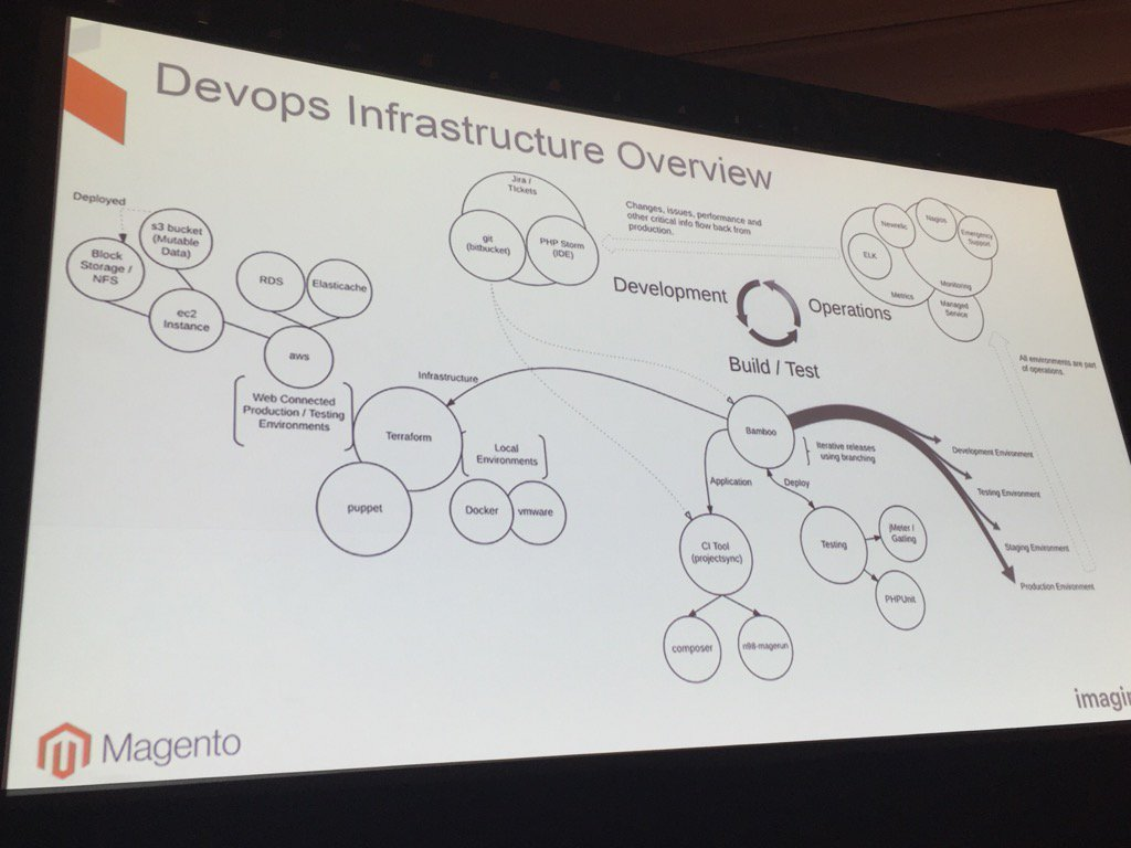 Blue_Bovine: #MagentoImagine @aepod teaching us what Dev Ops is!  Great diagram https://t.co/XfyNtD9NH7