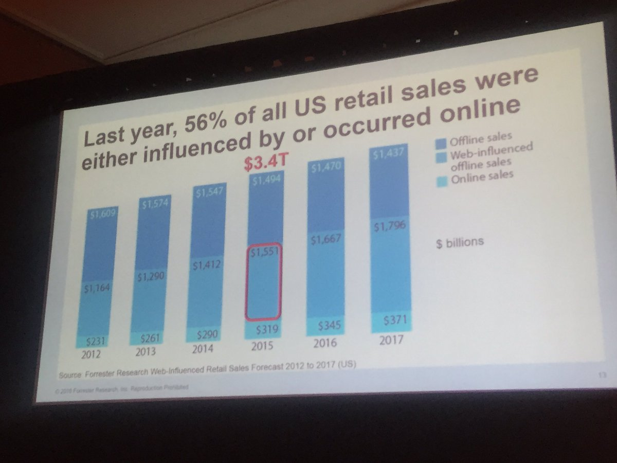 vaimoglobal: @BrendanWitcher @forrester -'60% of consumers expect an omnichannel experience.' @magentoimagine https://t.co/3jTp0mCDxq