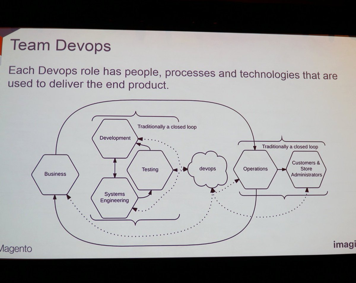 wejobes: Great chart on Devops #MagentoImagine https://t.co/KpUbJc6orU