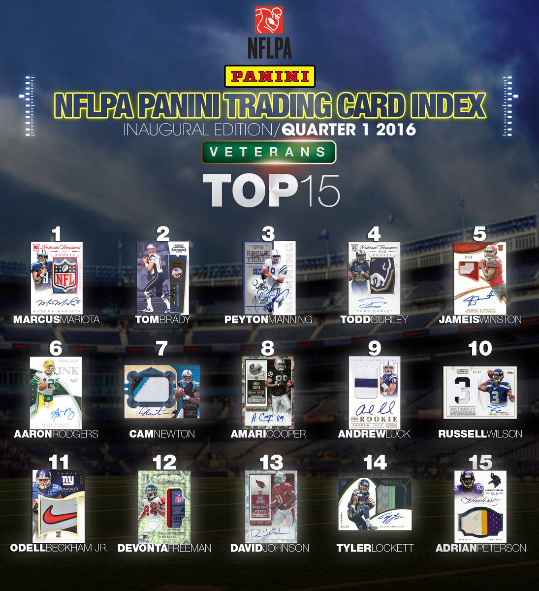 Marcus Mariota tops the new quarterly NFLPA Panini Trading Card Index https://t.co/CpRffHp5i1 https://t.co/ZreycRyFfa
