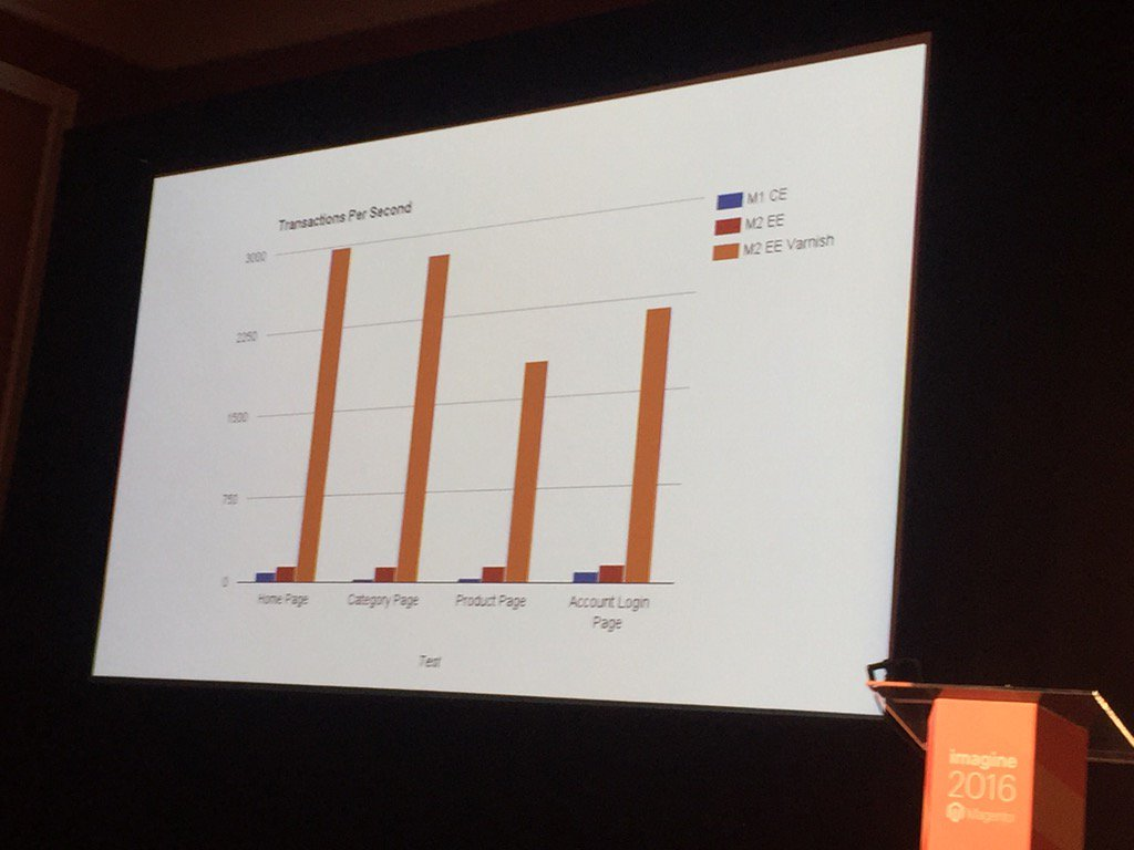 dotmailer: The stats don't lie. Speed comparison test for M1 and M2. #MagentoImagine https://t.co/Hp7iPaQfV7