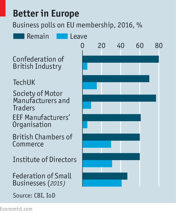 Most British companies want to stay in the European Union