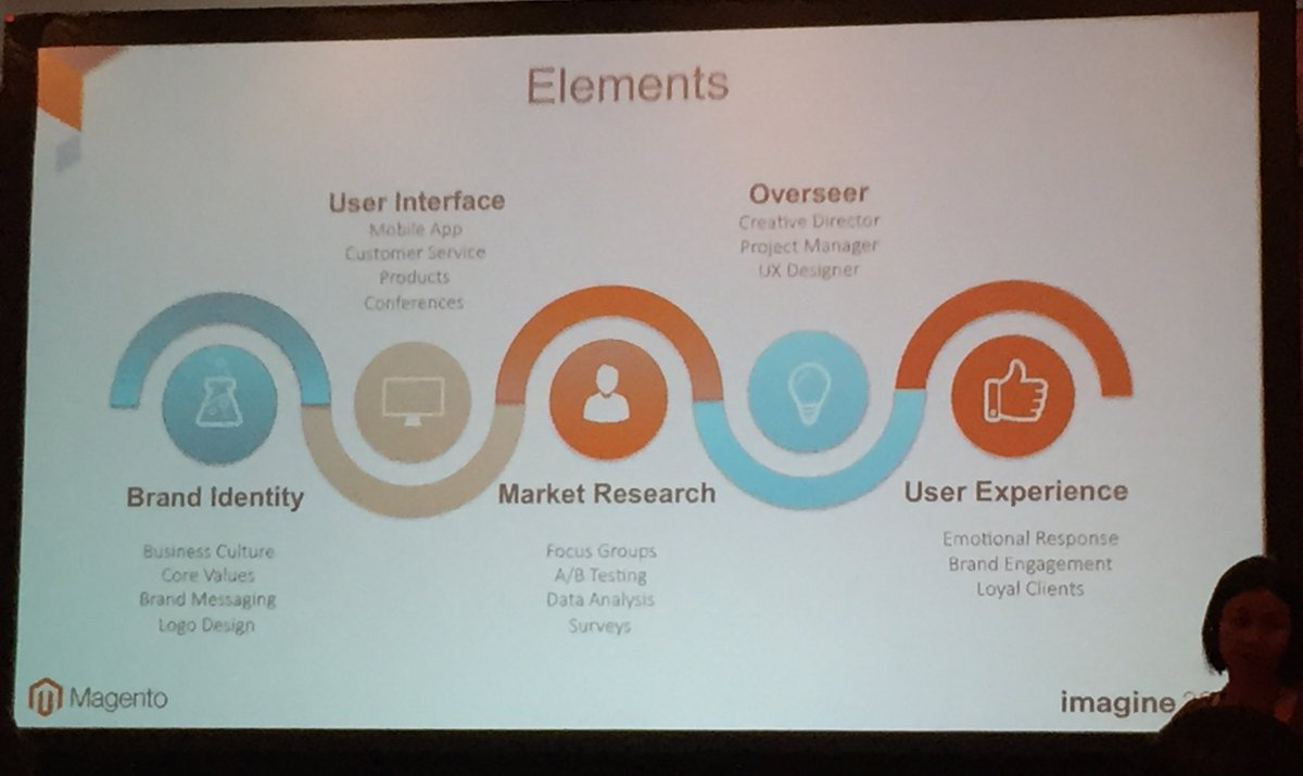 annhud: Here are all the elements of good UX put together by @luckygirliegirl #design #barcamp #MagentoImagine https://t.co/LHEIXqrIgA
