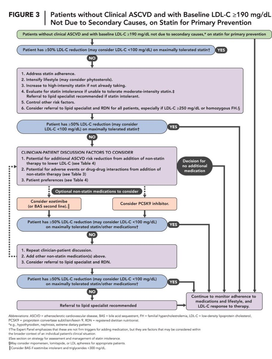 ACC Decision Pathway on Non-Statin RX for LDLC Lowering in Management of ASCVD Risk endorsed by @nationallipid https://t.co/iuZmnhe82j