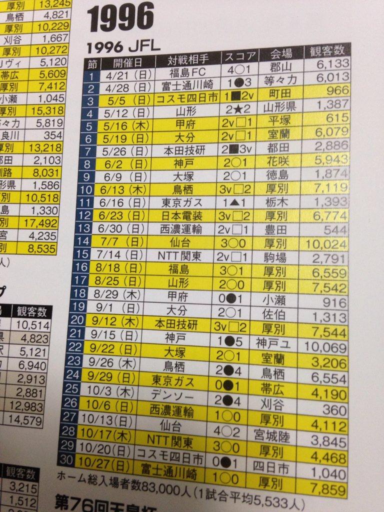 20年前は、コスモ四日市戦。 札幌1-2v四日市、966人だったそうな。  ちなみに私は大学一年。まだサポーターじゃなかった。  20年越しの勝利を、明日! https://t.co/6YQLcmnMEM