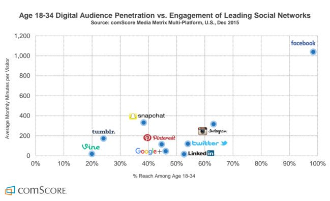 Amazing comscore chart. $fb is media for an entire new generation. Look at dot in upper right corner. H/t @Recode https://t.co/dGplNzNdCp