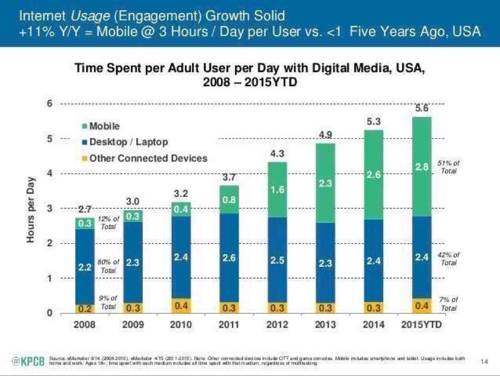 51% of total time spent on the Internet is on mobile devices - in 2015, first time ever mobile is #1. —@kpcb https://t.co/PpycRv0Cjx