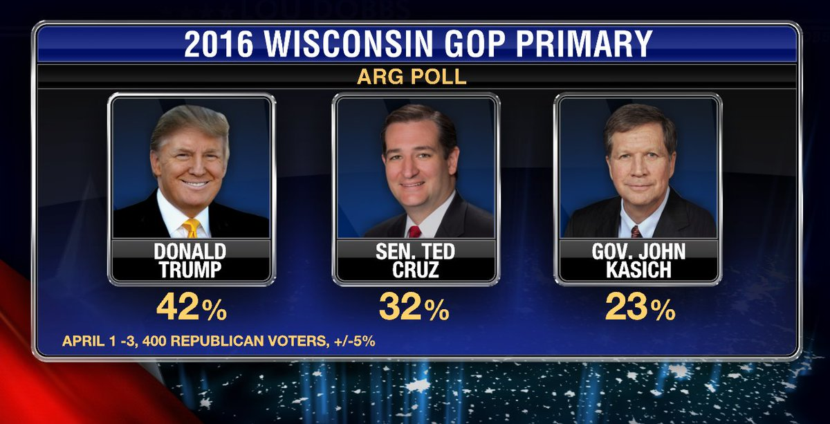 Our top story tonight @realDonaldTrump's 10 pt lead in latest Wisconsin poll. #LouDobbsTonight 7pm on @FoxBusiness! https://t.co/pYef06smtO
