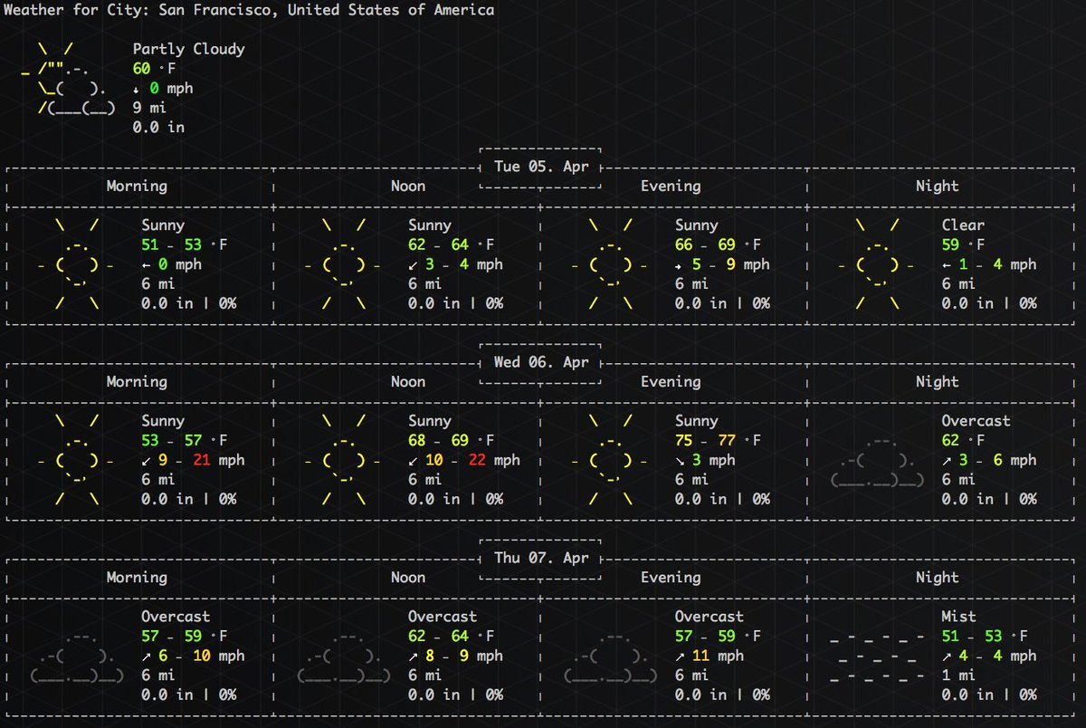 """Get the weather from your Terminal window by typing """"curl -4 wttr.in"""" // ht @jBhackin https://t.co/jITBqnHklG"""