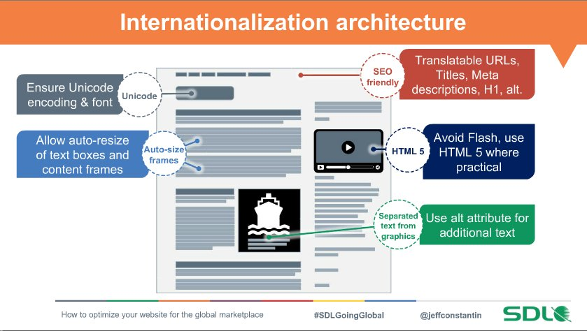 Some tips to facilitate translation: use unicode text and allow space for text expansion. #SDLGoingGlobal https://t.co/zOkSNZkqrc