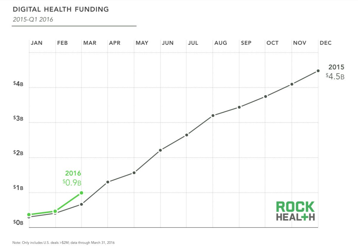 Unlike tech, 2016 #digitalhealth funding on record pace again with $981M in Q1 https://t.co/BDsW26BPPx https://t.co/y6mgkS6msq