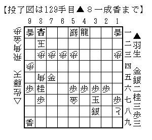 第74期名人戦七番勝負・第1局は羽生名人が先勝しました。 図は投了図です。 https://t.co/MTJz5juM7o  #shogi #meijinsen https://t.co/LKb5Dtoxod