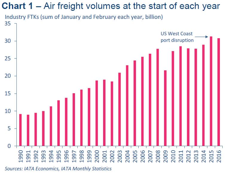 Global air cargo volumes (FTKs) suffered a 5.6% fall in February compared to February 2015