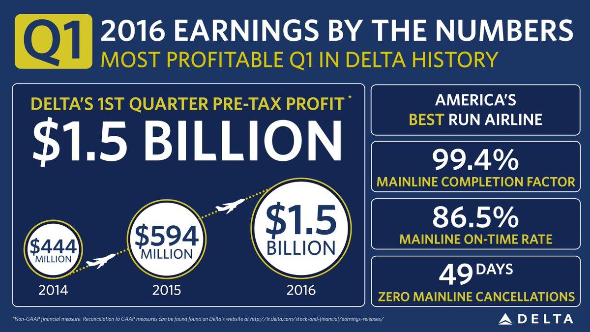 .@Delta reports $1.56B adjusted pre-tax profit, 12th straight record Q. 1Q16 GAAP = $1.43B.