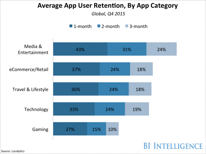 Which apps have the best user retention rates? https://t.co/k0hGDUt7O7 https://t.co/f2l4JjRQwq
