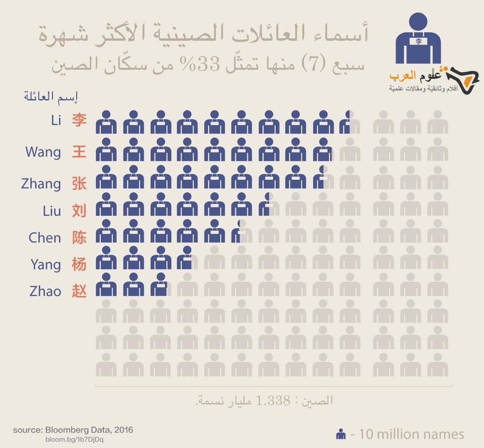 أسماء العائلات الصينية الأكثر شهرة 田 .  إذا عرفت صيني، إحتمال كبير جدّا أن يكون من عائلة Li ! https://t.co/o4yozlmsVd