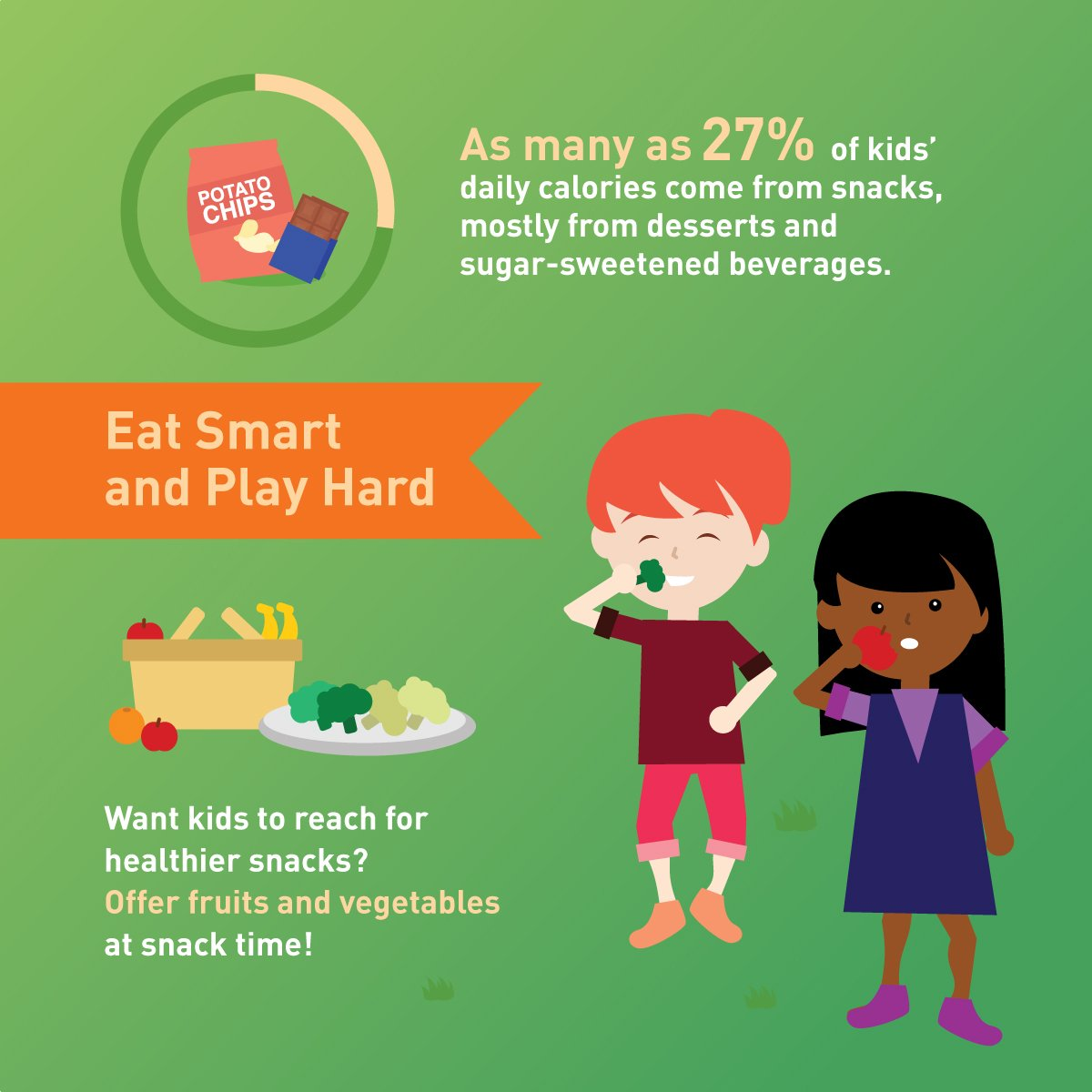 Snack smart. Choose fruits and veggies at snack time. https://t.co/7vgYufu0Q3