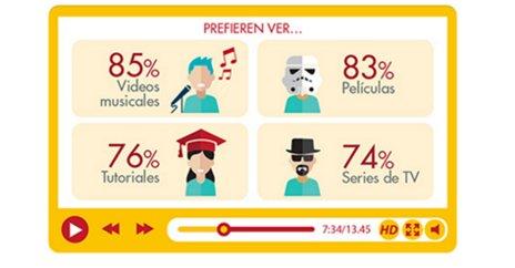 Videos musicales (85%), películas (83%) y trailers de películas (81%) son los contenidos más vistos en video digital https://t.co/uJAeDQ2SEk