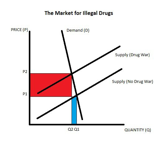 """The demand for illegal drugs is what economists call """"price inelastic."""" https://t.co/gfoZbyQfgS https://t.co/8MthlQaMSm"""