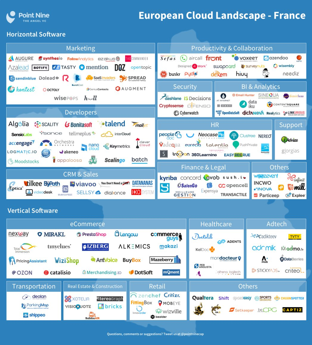We've put together this map of the Cloud landscape in France. Further European countries coming soon! https://t.co/plP7pupm6i