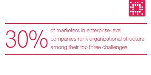 Top challenges of #marketers in 2016 & how best to work around them: https://t.co/OcISLiummQ #digitalmarketing https://t.co/PQu9gYIBdj