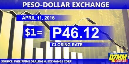 PESO-DOLLAR CLOSING RATE (April 11, 2016) https://t.co/H405havwcz
