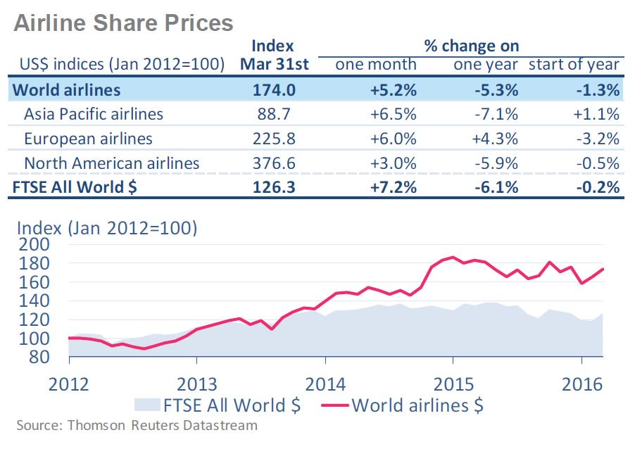 Financial Monitor: airlines shares continued their recovery in March w/ 5.2% global growth