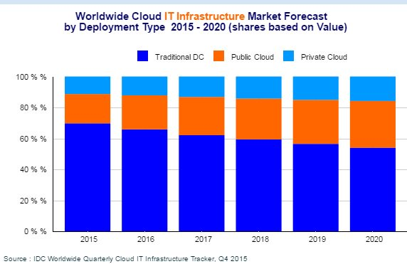 Cloud computing infrastructure spending to surge, says IDC https://t.co/uFiKsb0OKB https://t.co/EHX12bhOvA