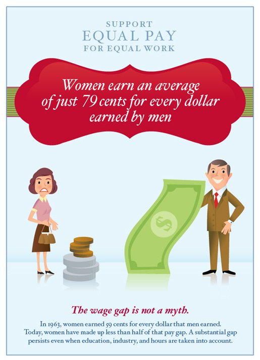 Women earn just 79 cents for every dollar earned by men. RT if you agree: It's time for #EqualPay for equal work! https://t.co/7lUKJLDJu9