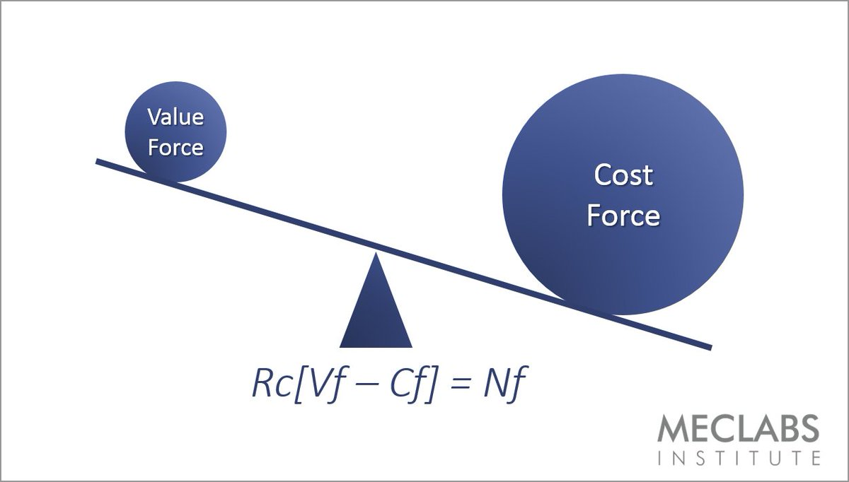 [Blog] Value Force: How to win on value proposition and not just price https://t.co/Kbm4OOy20q https://t.co/0iJWK0KkoW