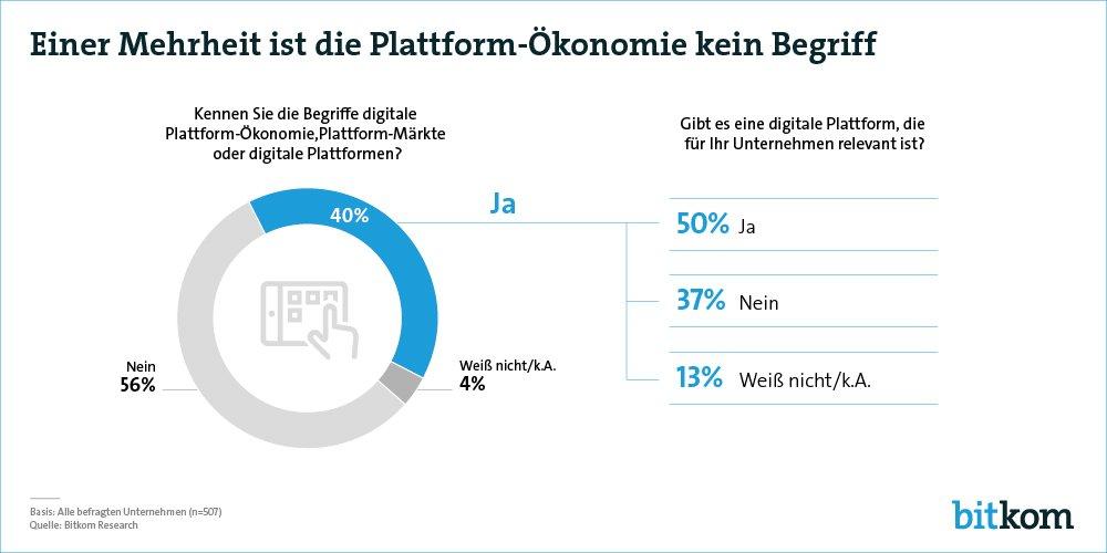 Digitale Plattformen sind 60% der deutschen Top-Manager kein Begriff. #Plattform_Ökonomie #Digitalisierung https://t.co/vxldBHGx9N