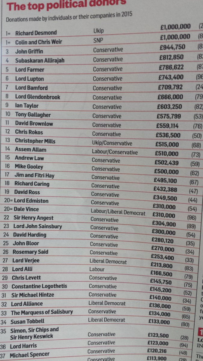 Top British Politics donors from the Sunday Times Rich List --> https://t.co/Elkb50WzeX