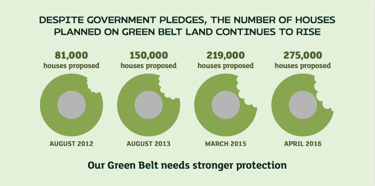 More than a quarter of a million houses now planned for green belt land: https://t.co/1LTuWnktJe https://t.co/IpAZjBq0sL