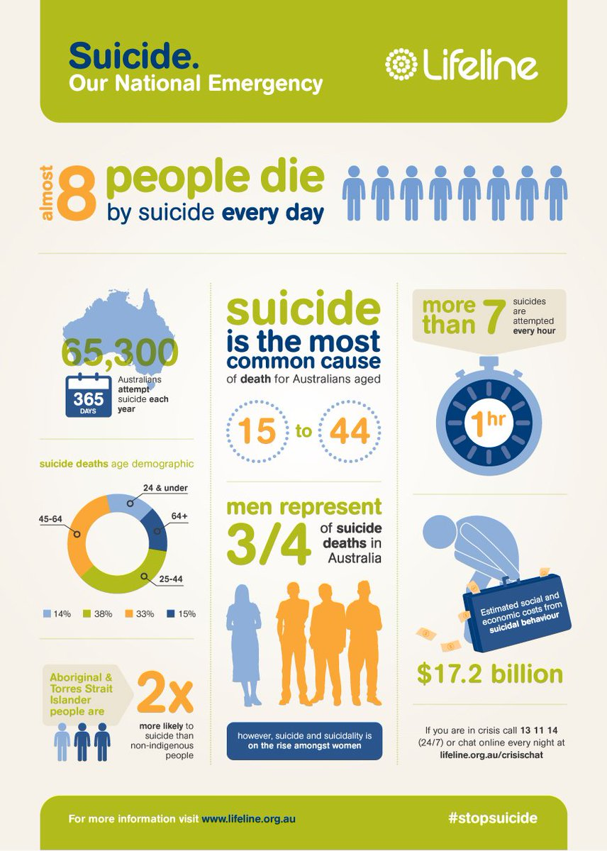 We believe suicide is a national emergency. Visit https://t.co/KS9SOzXhi4 to learn more and help us #stopsuicide https://t.co/1Q51WIvSqv