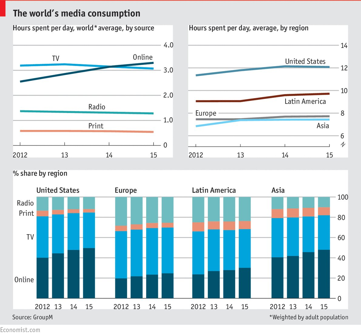 Media consumption:  For the 1st time consumers of media globally will spend more time online than watching TV. https://t.co/URVku11NEE