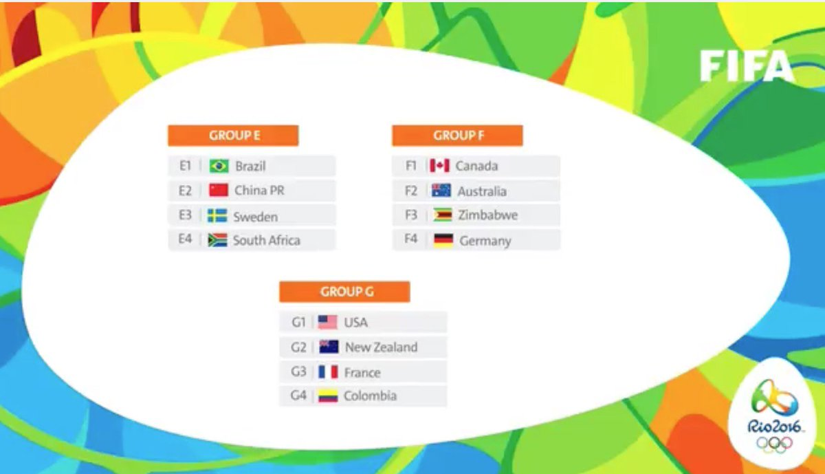 #Rio2016 Groups https://t.co/muLIg8TyjG