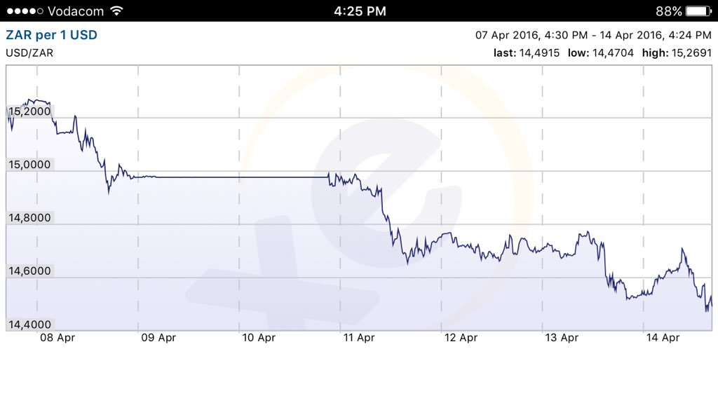 South African Rand strengthens to R14.47 against the US$. Hope the wine industry isn't banking on weakness? https://t.co/VtGFnGXkjt